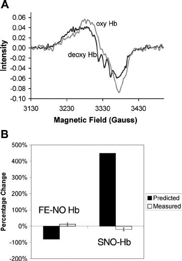 Validation of the tri-iodide method. (A) A SNO-Hb standard
