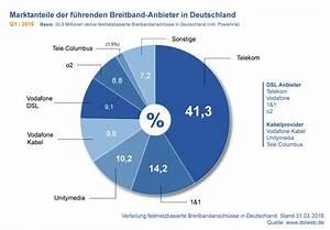 Kabel Deutschland Abdeckung : dslweb breitband report q1 2016 auch o2 dsl schafft die trendwende ~ Markanthonyermac.com Haus und Dekorationen