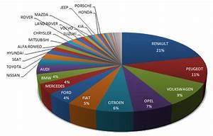 Marque De Voiture La Plus Fiable : quelles sont les marques automobiles les plus fiables ~ Maxctalentgroup.com Avis de Voitures
