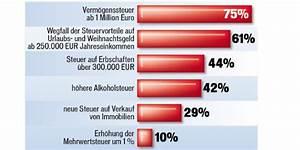 Steuern Auf Pension Berechnen : heute kommt pensions paket ~ Themetempest.com Abrechnung