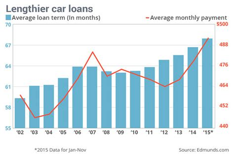 Why Some Americans Are Using 8-year Loans To Buy Fancier