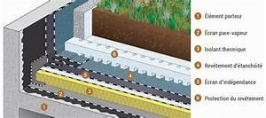 Etancheite De Terrasse : toiture terrasse siplast etancheite de accessible ~ Premium-room.com Idées de Décoration