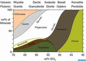 4 Igneous Processes And Volcanoes  U2013 An Introduction To Geology
