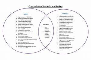Comparison With Australia Venn Diagram