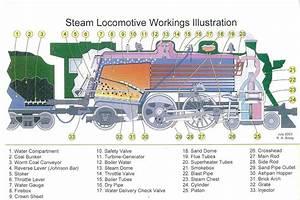 Steam Locomotive Parts Diagram