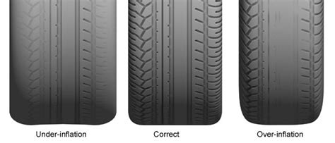 How Underinflated Tires Affect Your Driving Safety