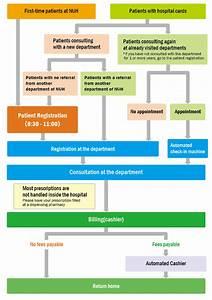 Outpatient Visit Flowchart - Outpatients Guide