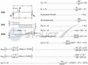 Deflection Formula For Beam Fixed At Both Ends
