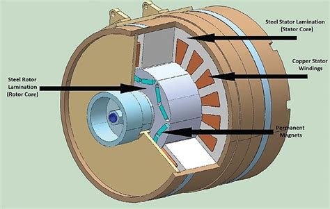 Electric Motor Magnets by What Is A Permanent Magnet Motor Quora
