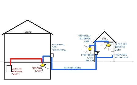 Wiring Diagram House To Shed by Run Power Out To Shed Electrical Diy Chatroom Home