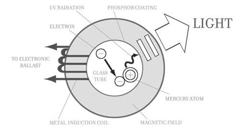 induction light energy efficient induction lightings