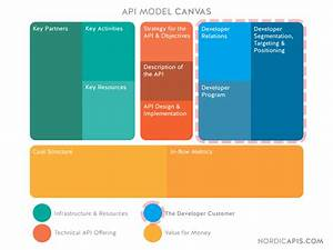 Api Model Canvas  Developer Experience Is A Key Ingredient