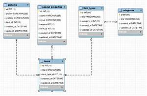 Ruby On Rails   Generate Proper Eer Diagram With Mysql