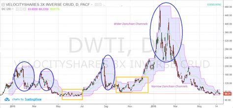 3 Simple Donchian Channel Trading Strategies
