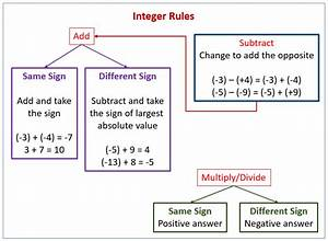 Integer Rules Songs  Examples  Solutions  Videos