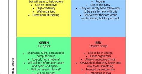 True Colors Personality Chart