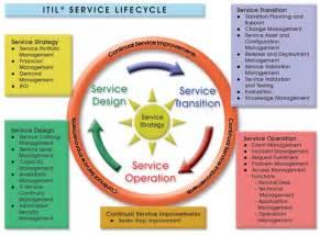 service design itil program requirements for the successful implementation of the information technology