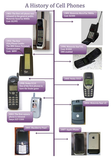 history on my phone development of the mobile phones other bibliographies