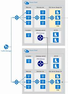 Highly Available Network Architecture For Azure N