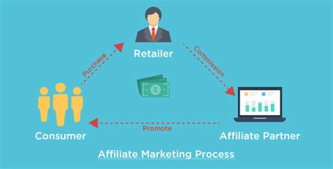Affiliate Marketing by How Affiliate Marketing Can Turn Your Into A Money