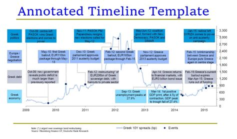 chronological timeline template