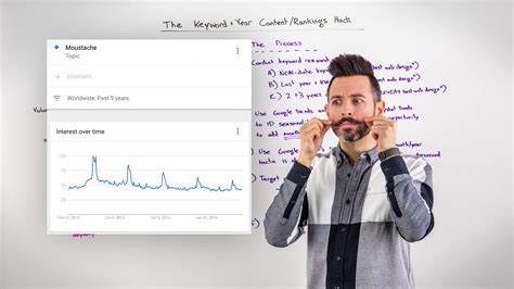The Keyword + Year Content/rankings Hack-whiteboard