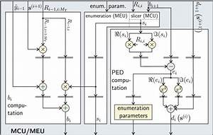 Rtl Block Diagram Of The Mcu And Meu  The Shaded Registers Are Only