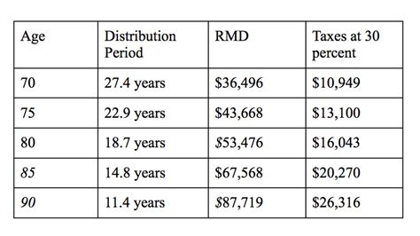 rmd calculation table 5 ways to minimize required minimum distributions