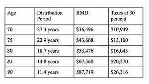 Ira Mandatory Distribution Chart Rmd Calculation Table 401 Brokeasshome Com