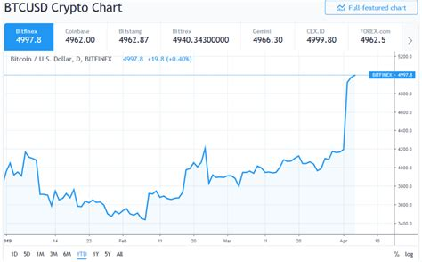 Bitcoin Now by Tom Bitcoin Fair Value Is 14 000 Right Now