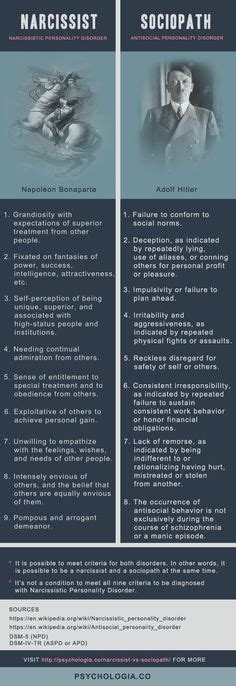 psychology narcissist  sociopath  difference