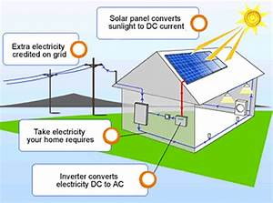 Allcities Solar  U0026 Electric Company  Yakima  Richland