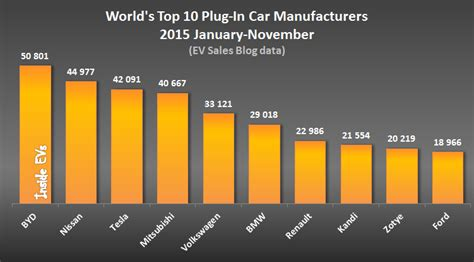 Tesla Model S Was World's Best-selling Electric Car In