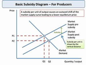 New Elasticity Of Supply In Business