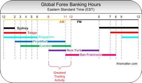 currency trading hours foreign currency market