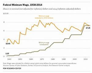 Is California's move to a $15 minimum wage a good idea ...
