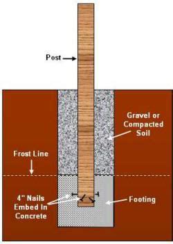 deck foundations