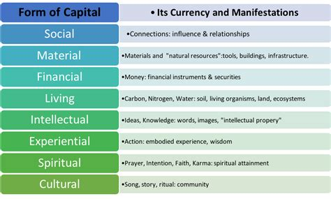 how rich are you in these eight forms of currency