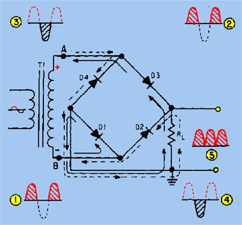 Why Center Tapped Transformers Don Need Bridge