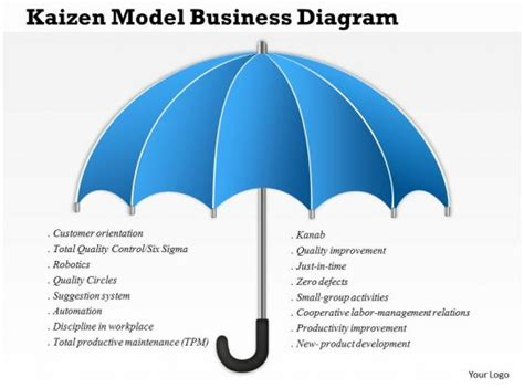 business consulting kaizen model business diagram powerpoint  template templates