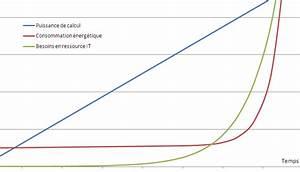 Calcul Consommation énergétique : maslintcho on the cloud ecocloud ~ Premium-room.com Idées de Décoration