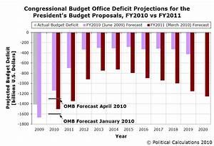 Political Calculations: The Obama Deficit Future
