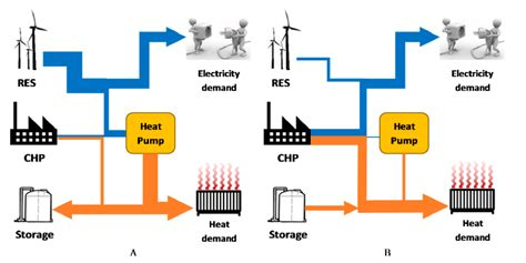 industrial heat pump installations boiler systems south