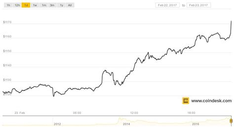 bitcoin price sets   time high coindesk