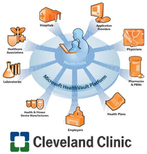 Cleveland Personal Care Cleveland Ms by Cleveland Clinic And Microsoft Team Up To Use Point Of