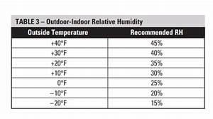 Wintertime Indoor Humidity Levels