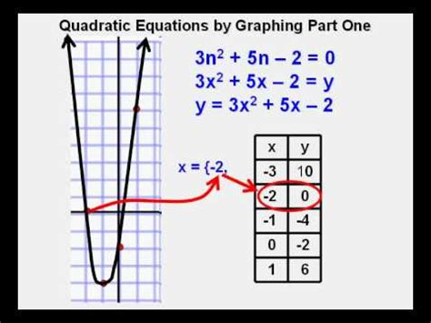 Solving Quadratic Equations By Graphing Part 1 Youtube