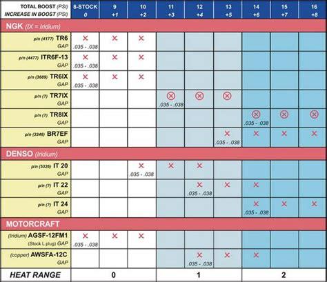 spark plug  pulley size chart fonline forums