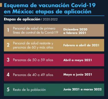 Ahora solo deberás esperar la llamada de tu servidor de la nación para conocer la fecha y el lugar donde podrás acudir a vacunarte. inicia la vacunación contra el COVID-19, conoce el calendario