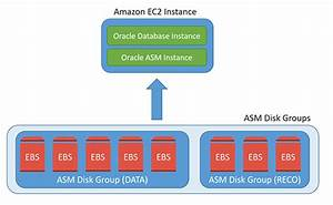 Using Amazon Ebs Elastic Volumes With Oracle Databases